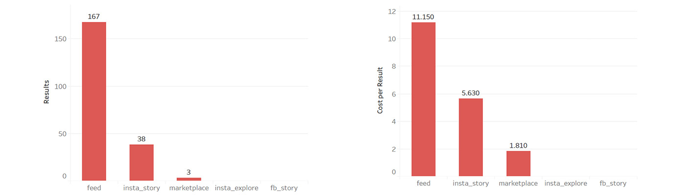 Facebook ads placement performance graph