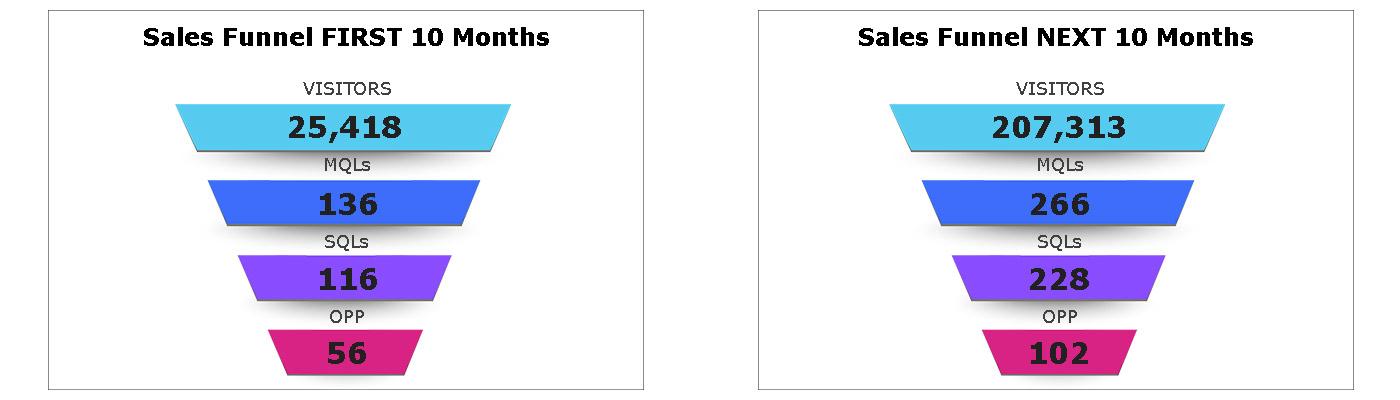 Sales funnel comparative