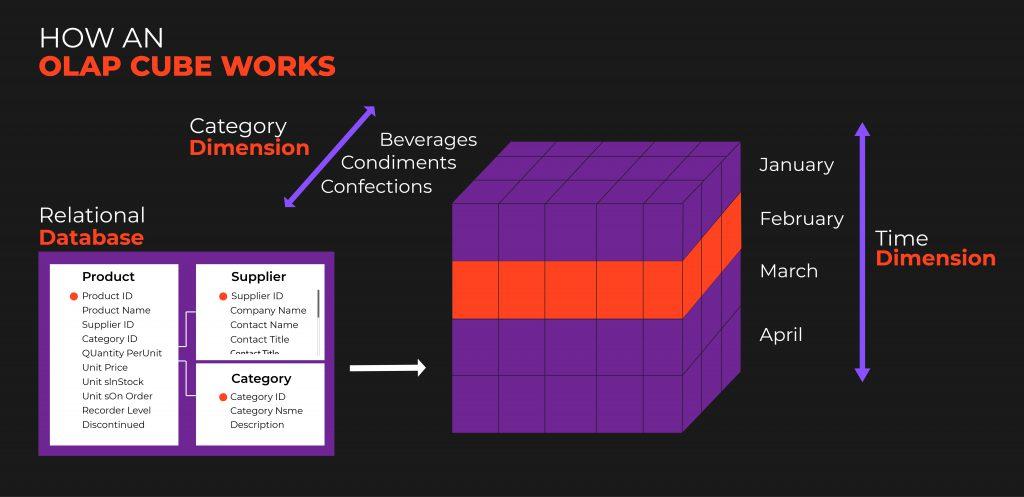 How an OLAP Cube works