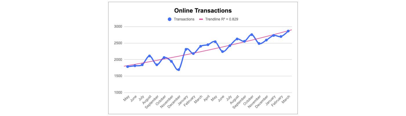 Ecommerce online transactions