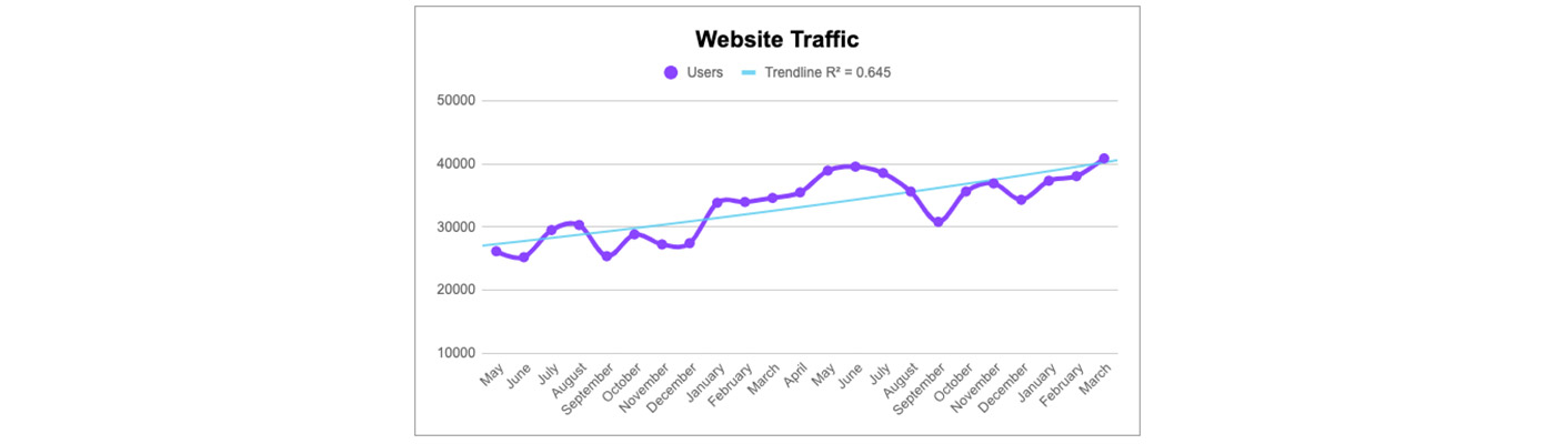 graph about website traffic