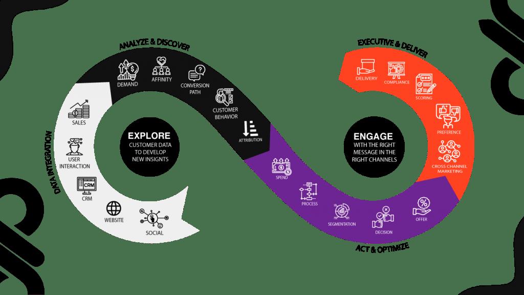 data-driven marketing process