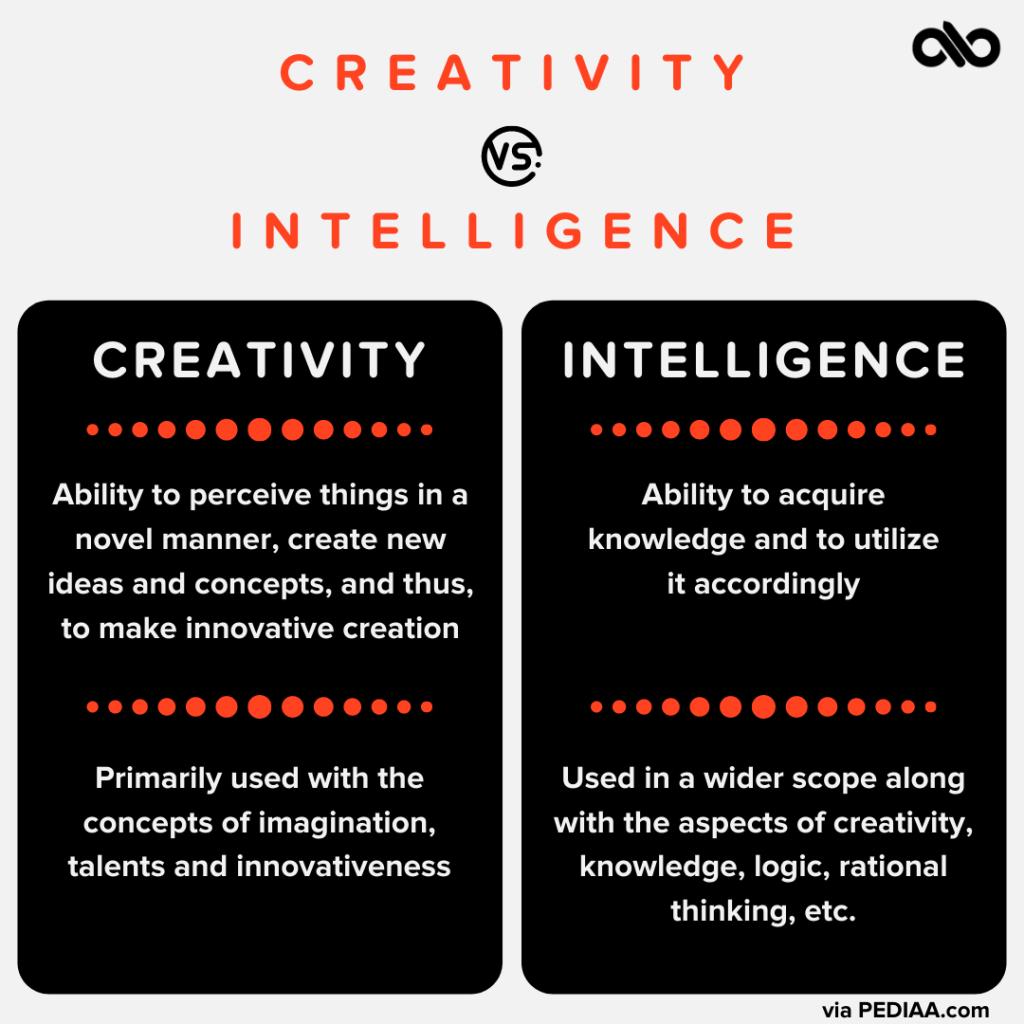 Creativity vs intelligence graph