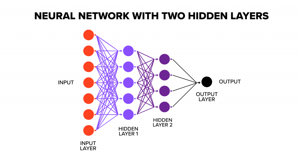 Graphic of neural network with two hidden layers