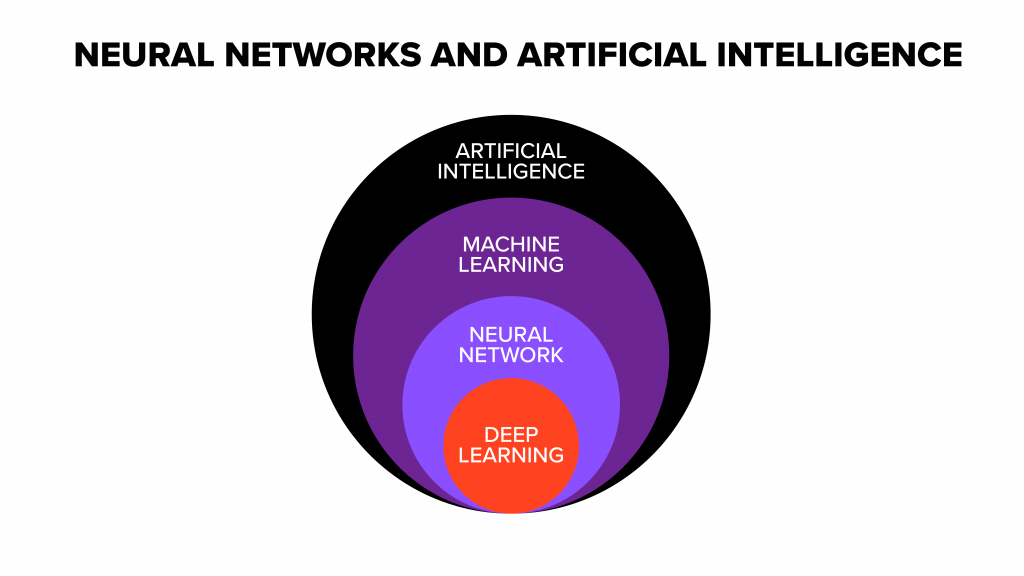 Graphic of neural networks and artificial intelligence