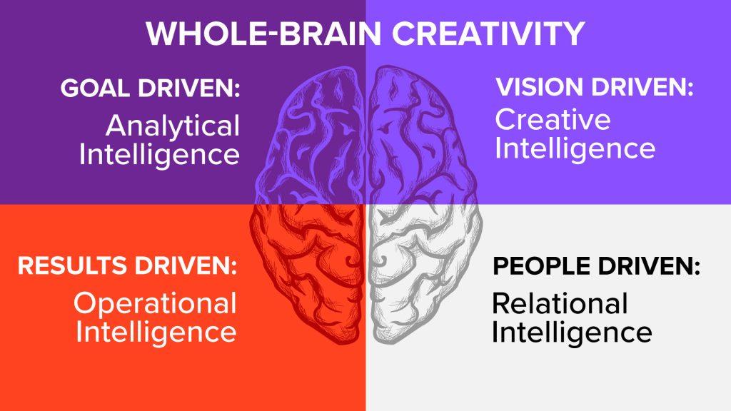 Whole brain creativity