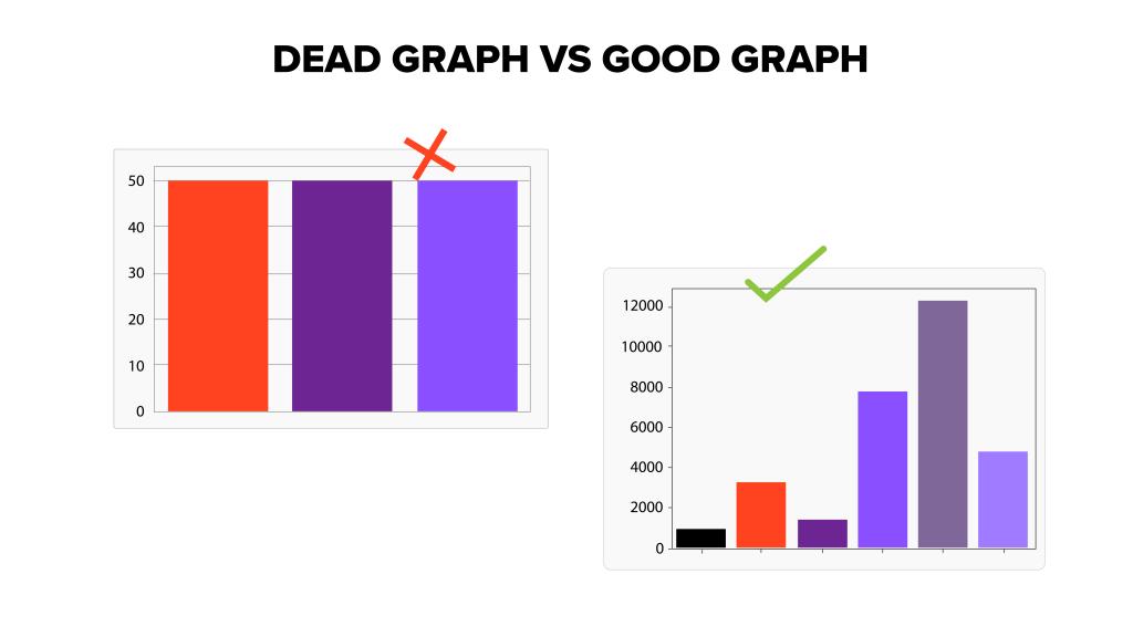 An example of a dead graph vs a good graph