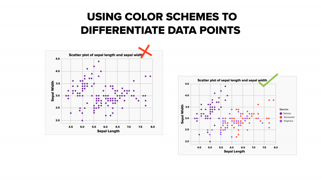 Example of two charts using color to differentiate points