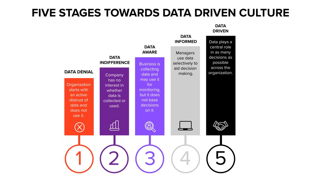 Companies implementing data and Ai culture