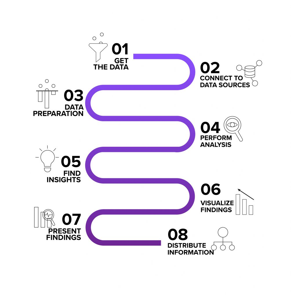 The augmented analytics process