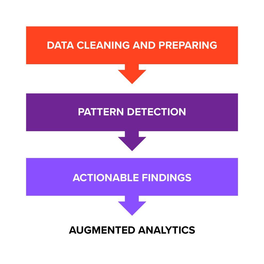 The three stages of augmented analytics