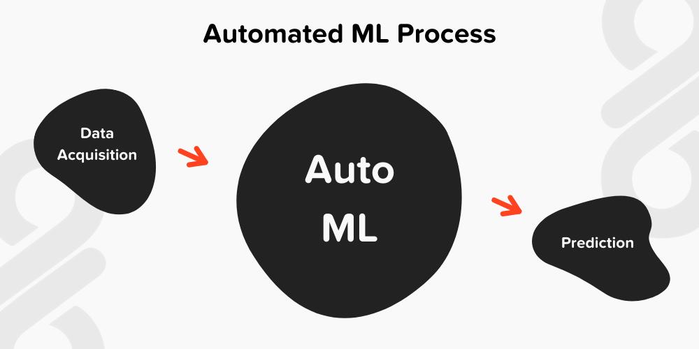 Automated ML Process