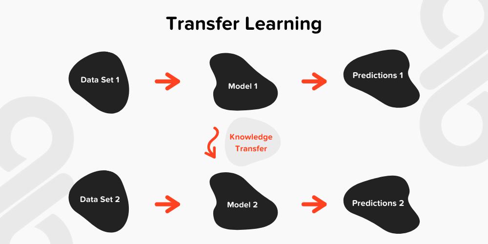 Transfer learning