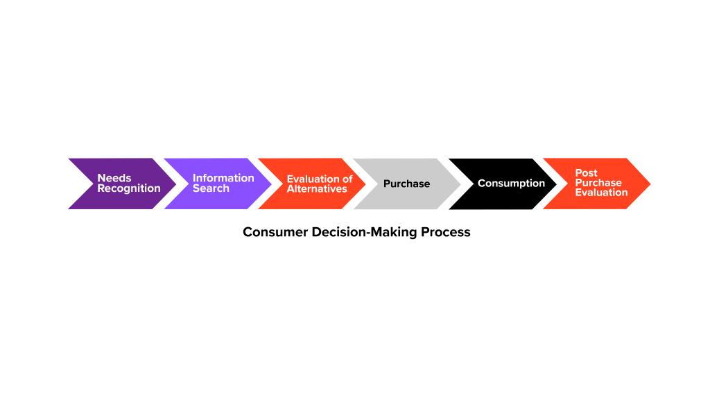 Consumer decision-making process