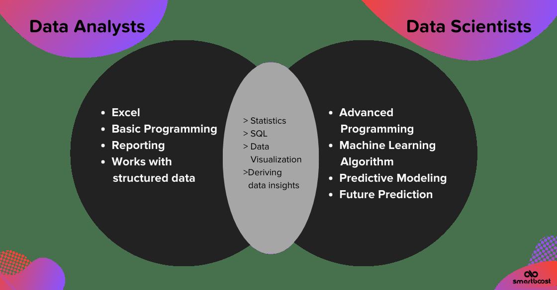 Venn diagram showing data scientists vs data analysts