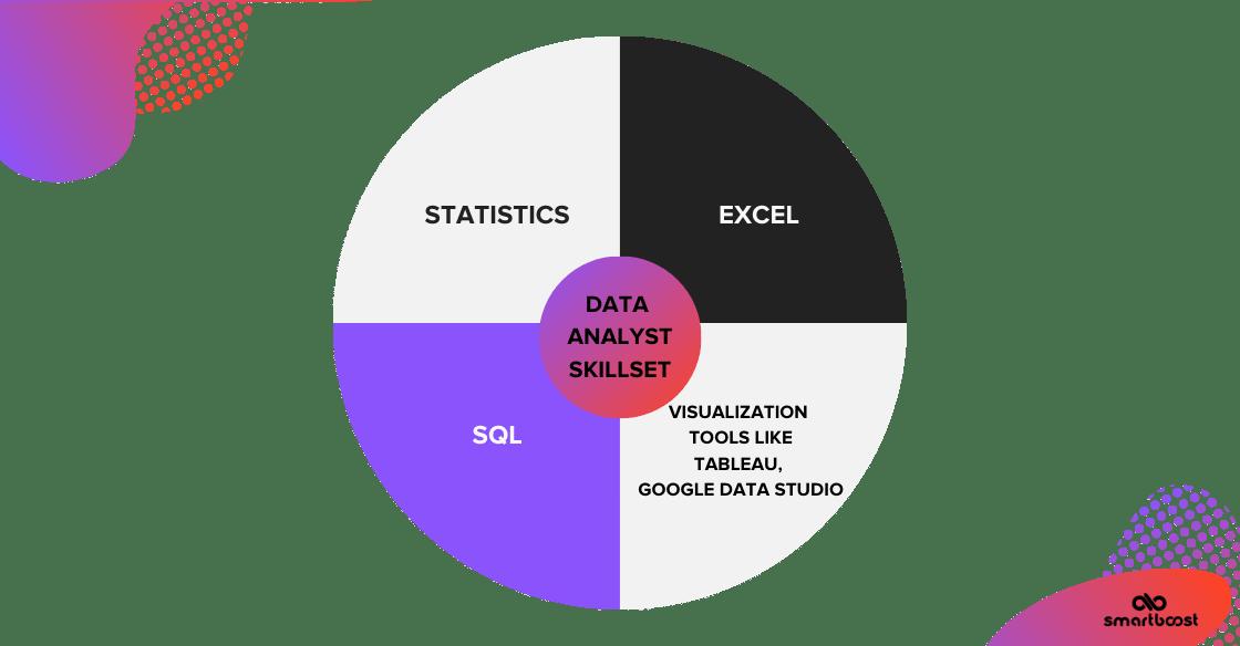 Data analyst skillset