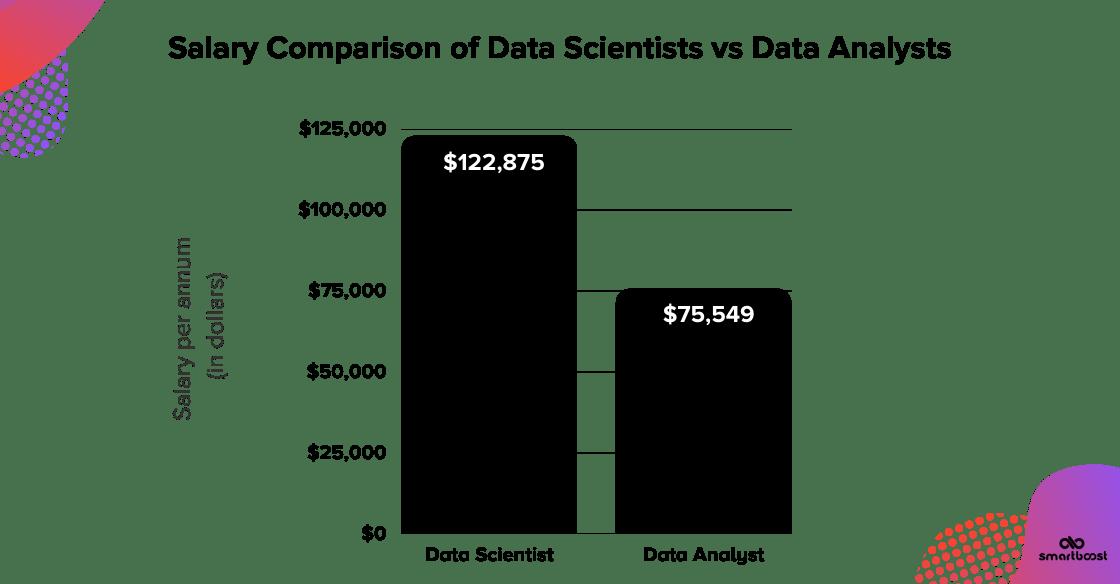Data science vs data analyst salaries