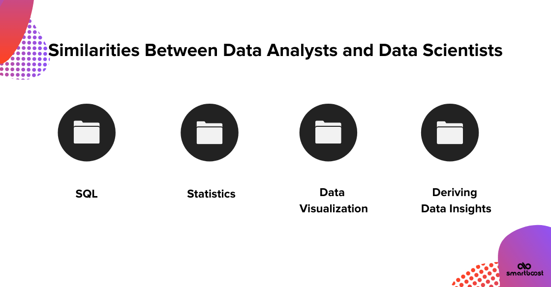 Similiaries Between Data Analysts and Data Scientists