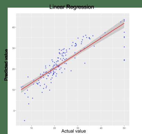 Graph showing best-fit regression line