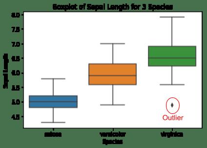 Boxplot of sepal length for 3 species