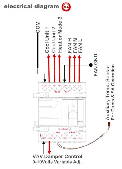 Smart-Bus HVAC2, Модуль управления кондиционерами (G4