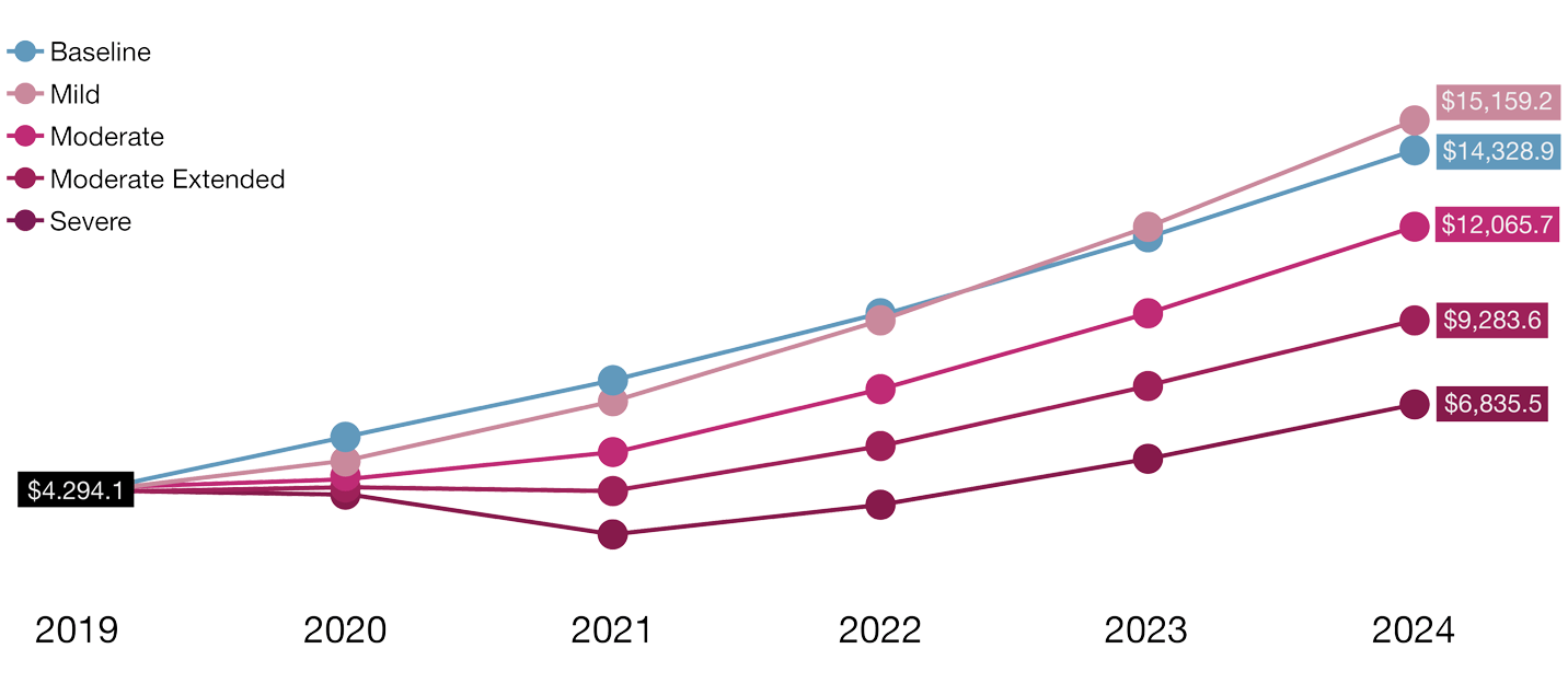 Figure 2: COVID-19 will lead to near-term uncertainty, followed by solidifying demand for CPaaS