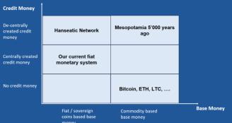 Classification of Monetary Systems