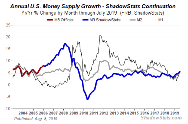 US Money Supply M3 Growth