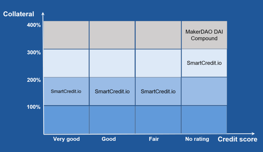 SmartCredit.io approach