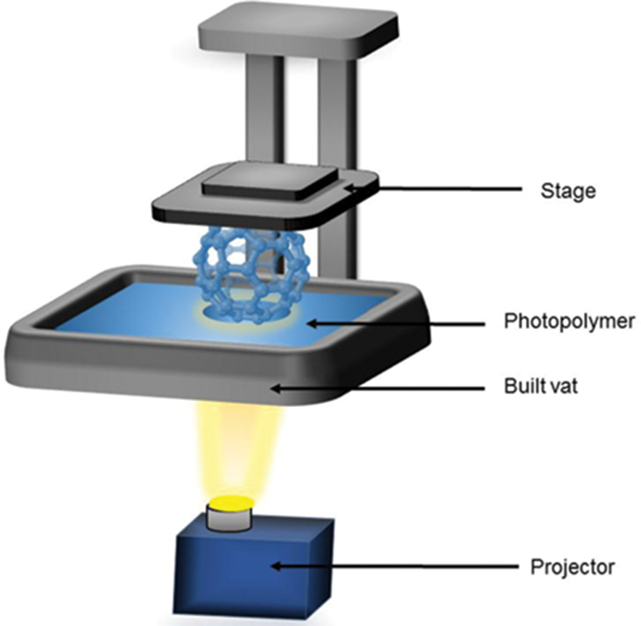 3D Printing - DLP