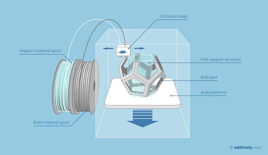 3D Printing - FDM