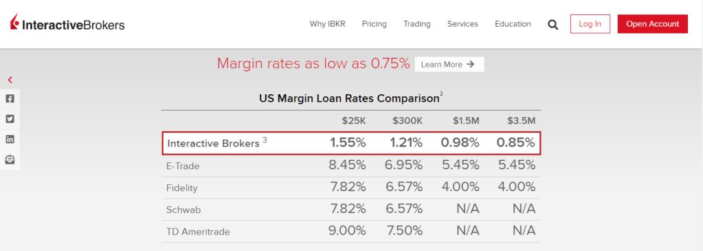 Cash Flow Investing: Interactive Brokers Margin Rates