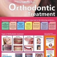 Chair Design Online Homedics Reclining Massage Orthodontic Treatment (eng.) Ldp-06 – Smart Doc Posters