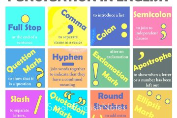 Punctuation: Definition, Types and Usage Rules 12