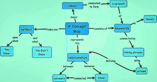 Concept Map And its Benefits