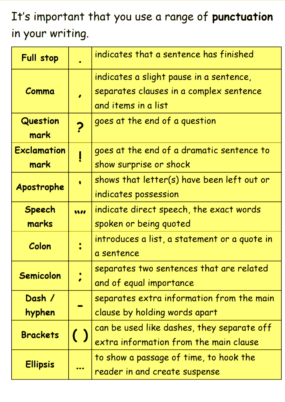 Punctuation: Definition, Types and Usage Rules 3