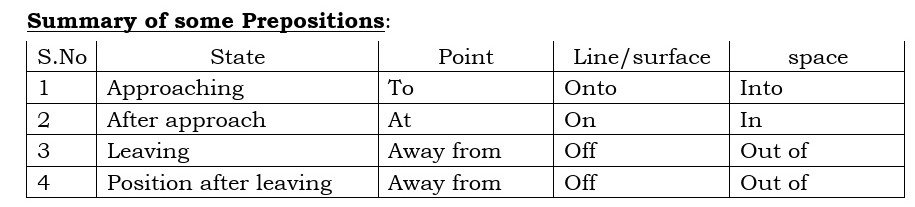 Prepositions of Place and Direction With Examples 1