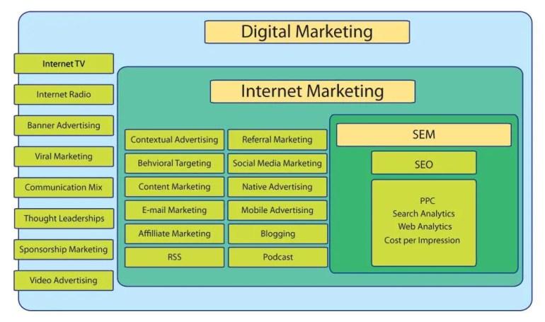 SEO vs. Digital marketing - SEO in a nutshell
