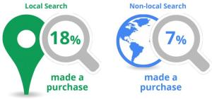definitive local seo tips for small businesses in Nigeria