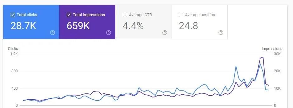 Checklist when choosing a web host - google search console traffic screenshot