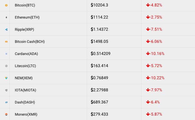 January 31 Price Analysis: Ethereum, Bitcoin, Bitcoin Cash, Ripple,  Stellar, Litecoin, NEM, Cardano