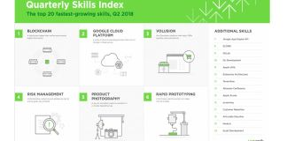 blockchain tops upwork freelancer skills index for Q2 2018