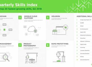 blockchain tops upwork freelancer skills index for Q2 2018