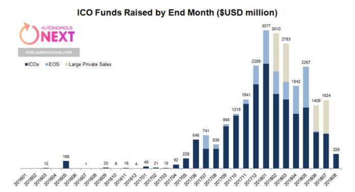 ICO earnings each month