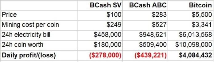 BCH ABC BCH SV BTC coin mining economics BitMex