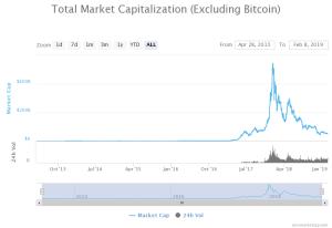 [Image: Crypto-Market-Capitalization-no-BTC-Feb-...C206&ssl=1]