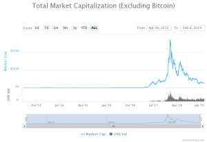 [Image: Crypto-Market-Capitalization-no-BTC-Feb-...C206&ssl=1]