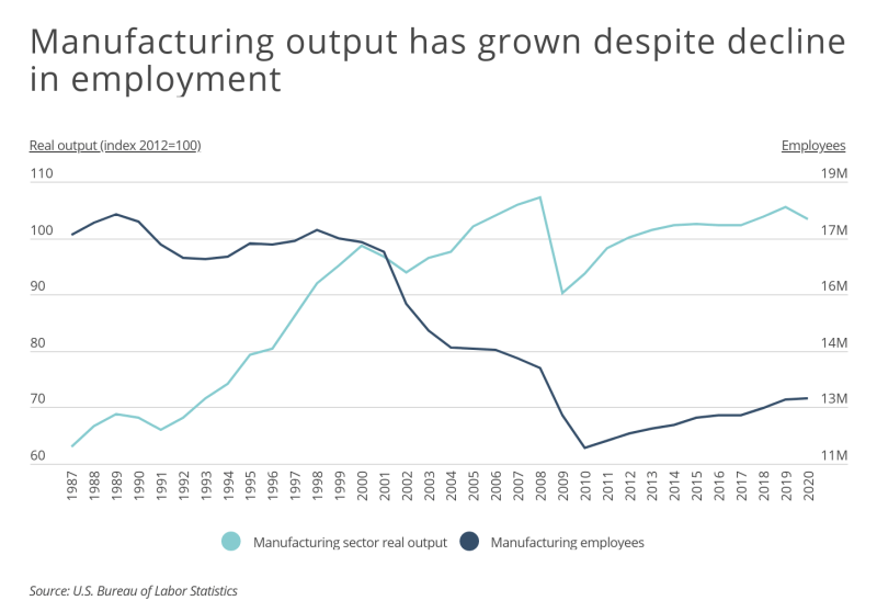 Chart1 Manufacturing output has grown despite decline in employment