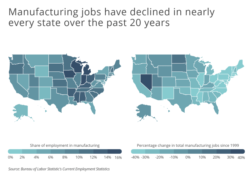 Chart3 Manufacturing jobs have declined in nearly every state since 2000