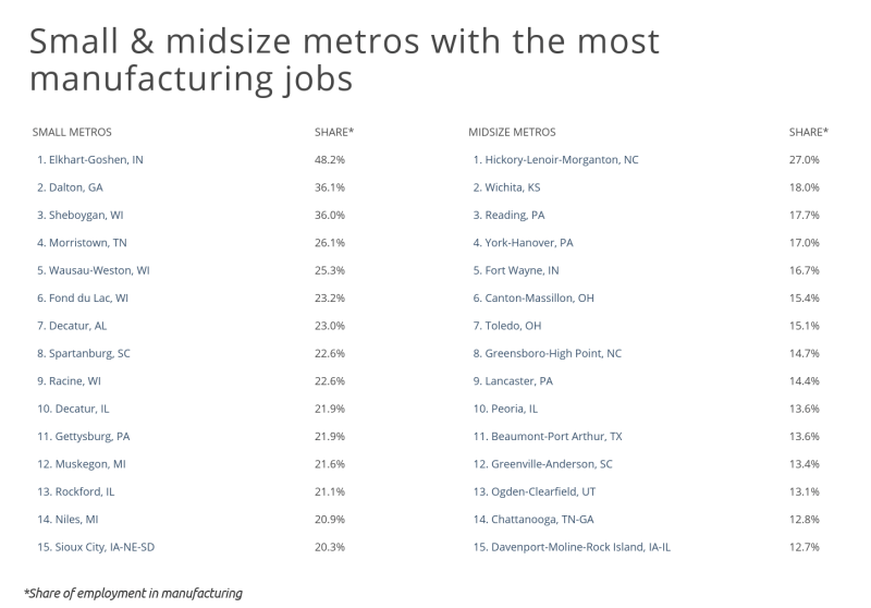 Chart4 Small and midsize metros with the most manufacturing jobs